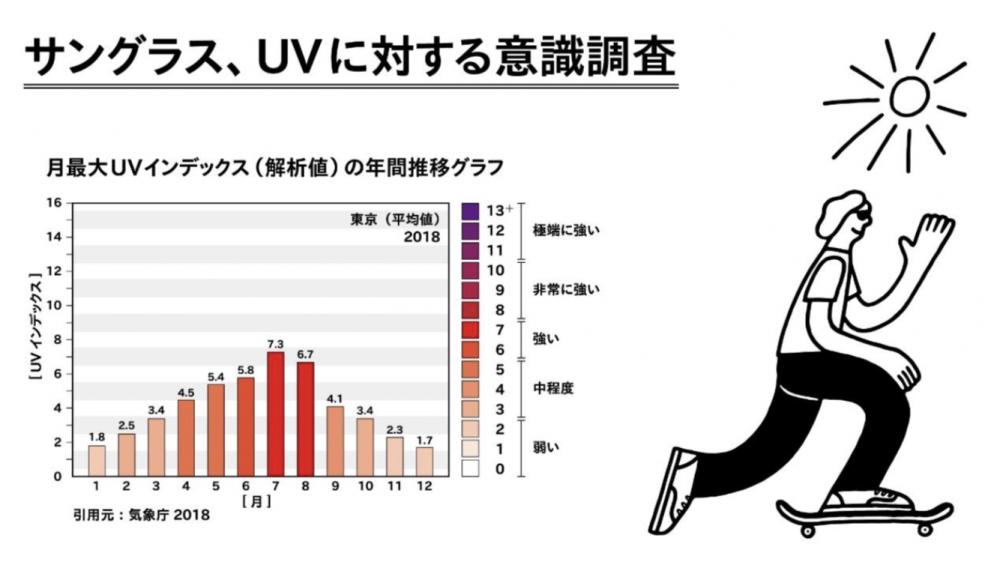 月最大UVインデックスの年間推移グラフ